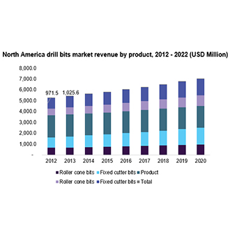 Oil and Gas Drill Bit Market Analysis, Trends | Global Industry Report 2022